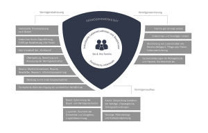 Prozess der Vermögenswerkstatt | Vermögensbetreuung / Vermögenssicherung / Vermögensaufbau