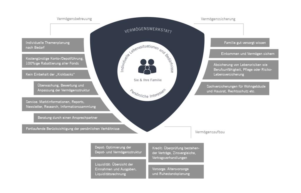 Prozess der Vermögenswerkstatt | Vermögensberatung / Vermögenssicherung / Vermögensaufbau